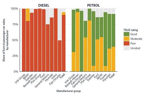 Kết quả thử nghiệm cho thấy hầu hết xe dùng động cơ diesel đều có chuẩn khí thải thấp.