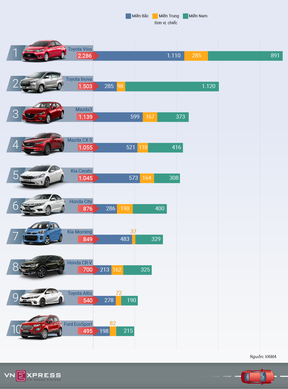 10 ôtô bán chạy nhất Việt Nam tháng 5 - xe lắp ráp lên ngôi
