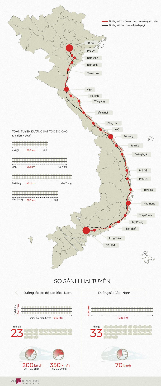 Đường sắt tốc độ cao khác gì đường sắt Bắc Nam hiện tại?