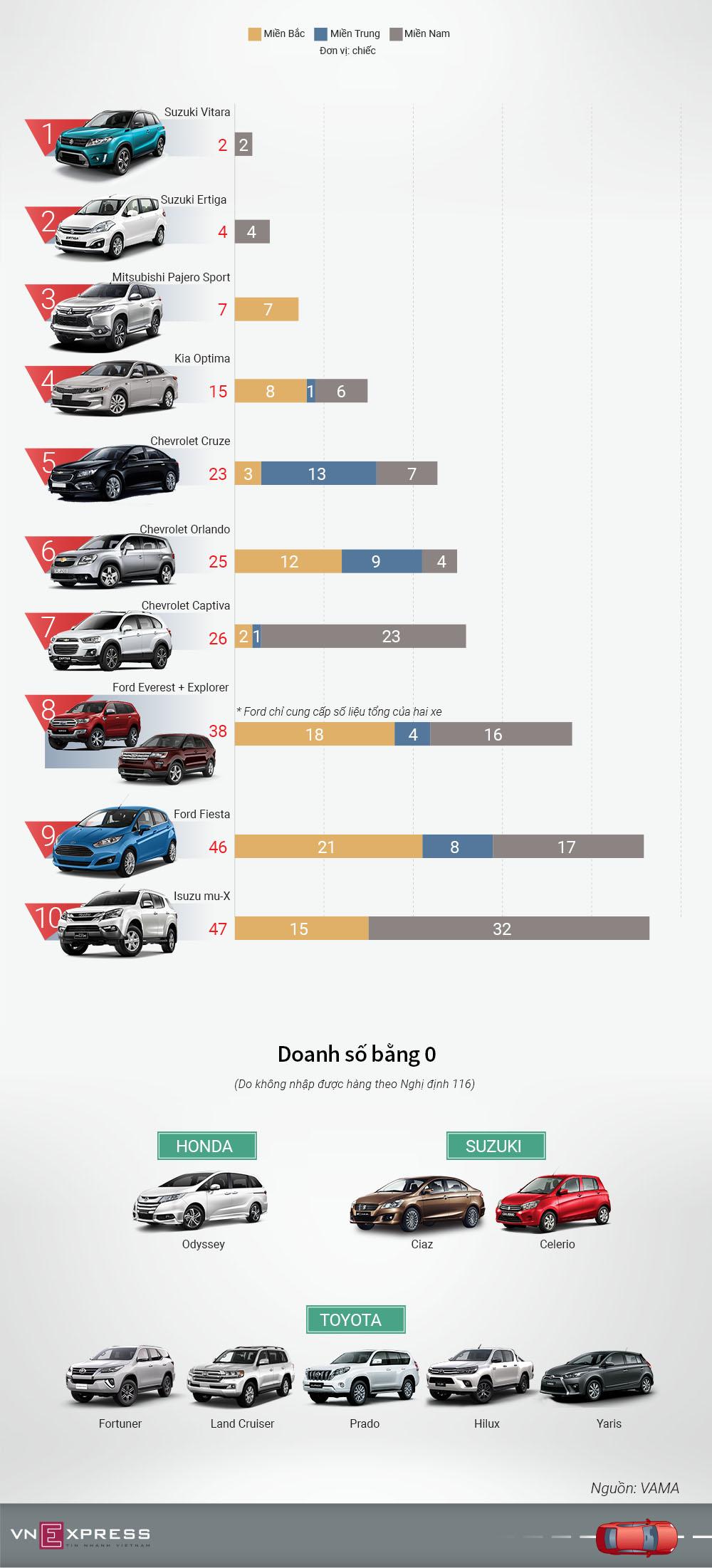 Những mẫu ôtô ít khách nhất tháng 5 tại Việt Nam
