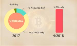 Máy đào Bitcoin vẫn ồ ạt nhập về TP HCM
