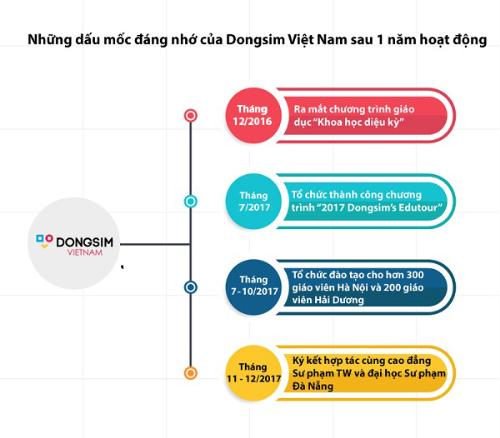 Dongsim Việt Nam ứng dụng chương trình học của Hàn Quốc cho giáo dục mầm non - 1