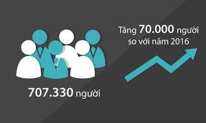 Lượng người tham gia bán hàng đa cấp vẫn tăng cao