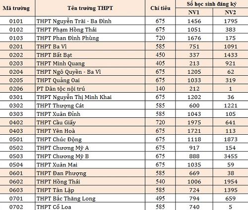 Tỷ lệ chọi vào lớp 10 trường THPT công lập Hà Nội
