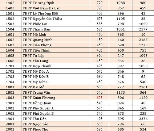 Tỷ lệ chọi vào lớp 10 trường THPT công lập Hà Nội - 2