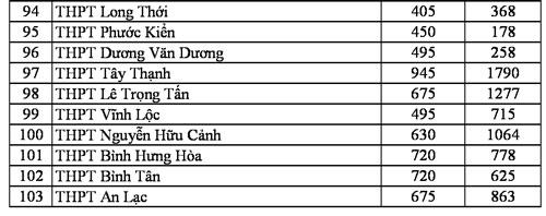 TP HCM công bố số liệu đăng ký nguyện vọng vào lớp 10 - 2