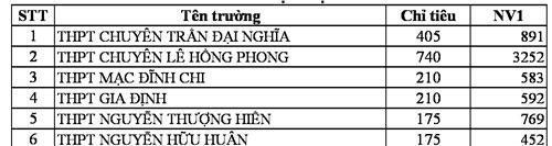 TP HCM công bố số liệu đăng ký nguyện vọng vào lớp 10 - 3