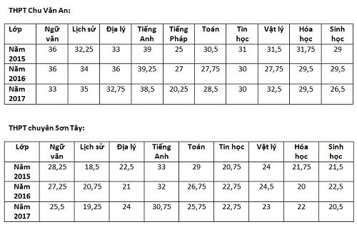 Điểm chuẩn lớp 10 bốn trường chuyên Hà Nội trong ba năm - 2
