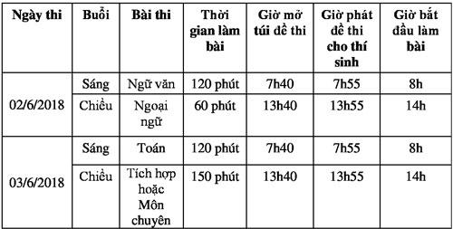 TP HCM công bố số liệu đăng ký nguyện vọng vào lớp 10 - 5