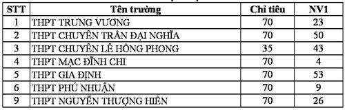 TP HCM công bố số liệu đăng ký nguyện vọng vào lớp 10 - 4