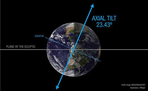 Trái đất nghiêng 23 độ.