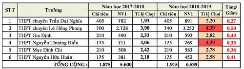 Tỷ lệ chọi vào lớp 10 ở TP HCM - 3