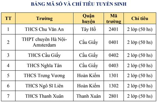 Chỉ tiêu đào tạo song bằng của 7 trường THCS công lập Hà Nội