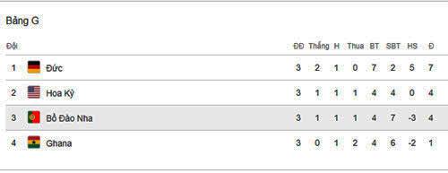 Đáp án bài toán tìm điểm ở vòng đấu bảng World Cup