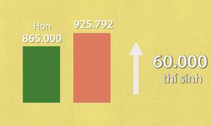 Hơn 900.000 thí sinh đăng kí thi THPT quốc gia
