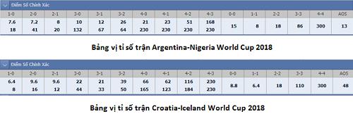 Xác suất đi tiếp của Argentina từ bảng vị tỷ số - 1