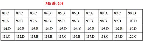 Đáp án 24 mã đề thi Sinh học THPT quốc gia - 3