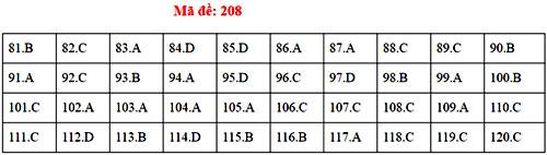 Đáp án 24 mã đề thi Sinh học THPT quốc gia - 7