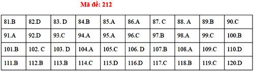 Đáp án 24 mã đề thi Sinh học THPT quốc gia - 11