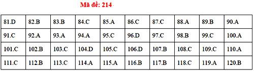 Đáp án 24 mã đề thi Sinh học THPT quốc gia - 13