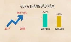 6 tháng đầu 2018 kinh tế tăng trưởng cao nhất trong 7 năm