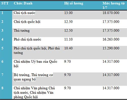 Bảng lương mới của các chức danh Chủ tịch nước, Thủ tướng, Chủ tịch Quốc hội.