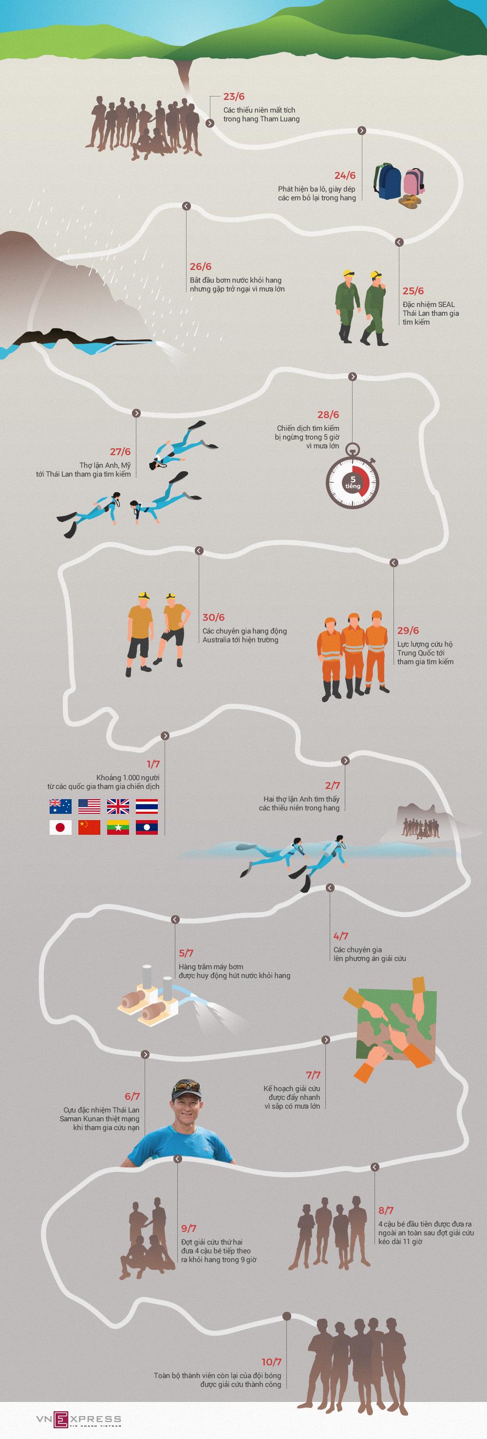Toàn cảnh chiến dịch giải cứu các thiếu niên Thái Lan mắc kẹt