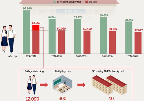Số lượng thí sinh và chỉ tiêu tuyển sinh vào lớp 10 của Hà Nội 5 năm qua. Đồ họa:Việt Chung - Quỳnh Trang.