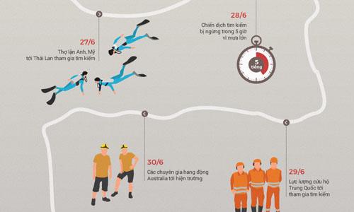 Toàn cảnh chiến dịch giải cứu các thiếu niên Thái Lan mắc kẹt. Bấm vào ảnh để xem chi tiết. Đồ họa: Tạ Lư.