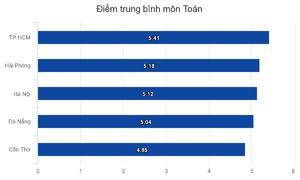 So sánh điểm thi của 5 thành phố trực thuộc trung ương