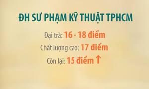 Nhiều trường ĐH tại TP HCM hạ điểm sàn xét tuyển
