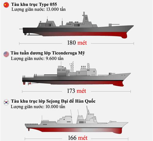So sánh kích thước và lượng giãn nước của Type 055 với các chiến hạm của Mỹ và Hàn Quốc. Đồ họa: CNN.