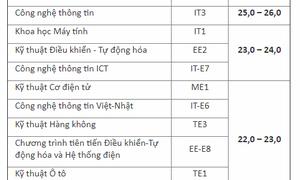 Đại học Bách khoa Hà Nội công bố điểm chuẩn dự kiến
