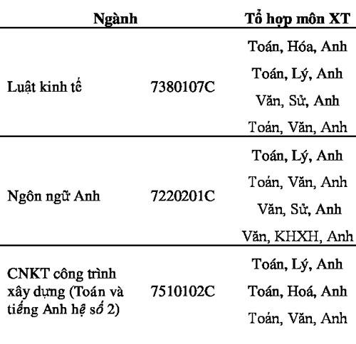 Đại học Mở TP HCM lấy điểm sàn xét tuyển 15 - 2