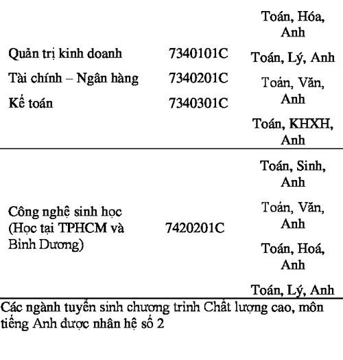 Đại học Mở TP HCM lấy điểm sàn xét tuyển 15 - 3
