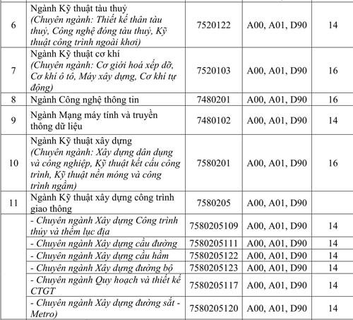 Đại học Giao thông vận tải TP HCM lấy điểm sàn xét tuyển 14-16 - 1