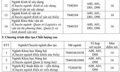 Đại học Giao thông vận tải TP HCM lấy điểm sàn xét tuyển 14-16 - 2