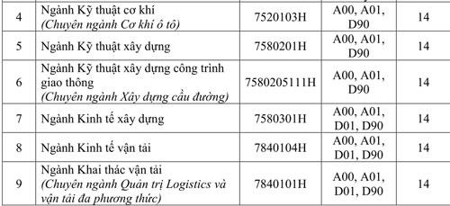 Đại học Giao thông vận tải TP HCM lấy điểm sàn xét tuyển 14-16 - 3