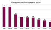 Những con số suy ngẫm từ điểm thi THPT quốc gia