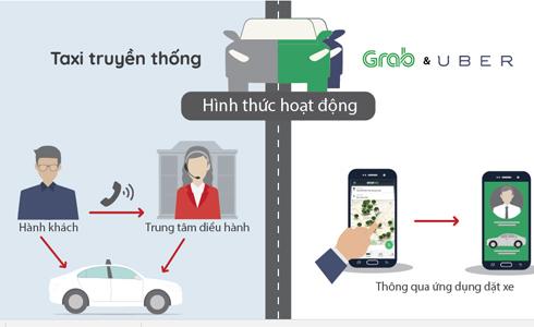 Grab hoạt động khác taxi truyền thống như thế nào.