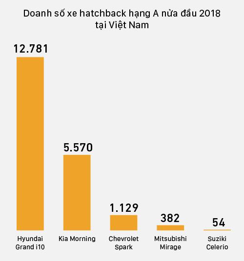 Hai mẫu hatchback Hàn Quốc thống trị doanh số nửa năm 2018 tại Việt Nam.