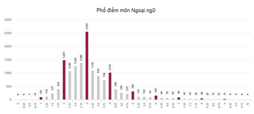 Phổ điểm môn Ngoại ngữ của tỉnh Hà Tĩnh.