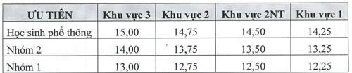 Điểm sàn xét tuyển Đại học Y tế công cộng và Dược Hà Nội