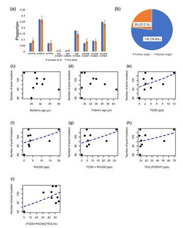 Các đột biến điểm de novo ở con của các nạn nhân bị phơi nhiễm dioxin