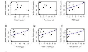 Người phơi nhiễm dioxin có thể bị đột biến gen