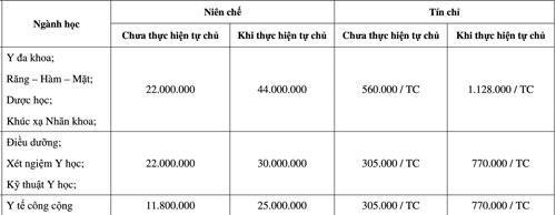 Đại học Y khoa Phạm Ngọc Thạch công bố mức học phí cho tân sinh viên