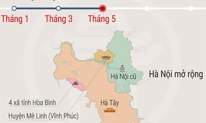 Tiến trình mở rộng Hà Nội năm 2008