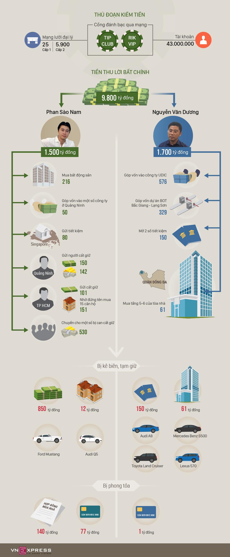 Độ giàu có của trùm đường dây đánh bạc trực tuyến lớn nhất nước