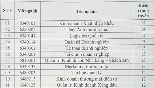 Điểm chuẩn Cao đẳng Cao Thắng cao nhất 17,5 - 1