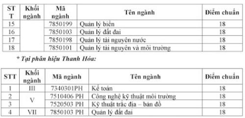 Hai đại học ở Hà Nội công bố điểm chuẩn theo hình thức xét tuyển - 2